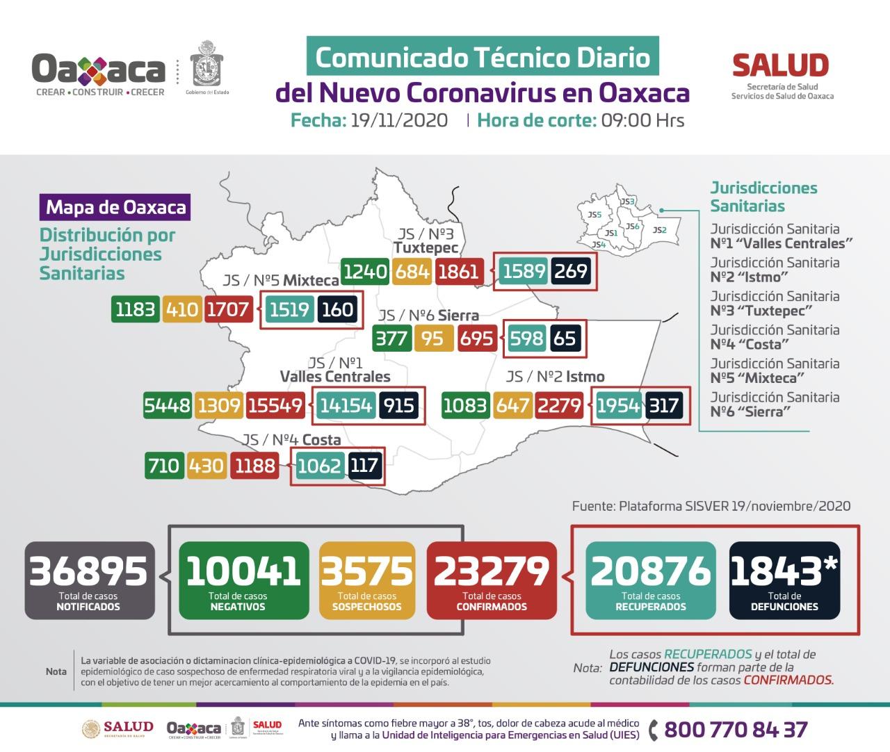 Oaxaca registra 148 casos nuevos de COVID-19, para un total de 23 mil 279 acumulados